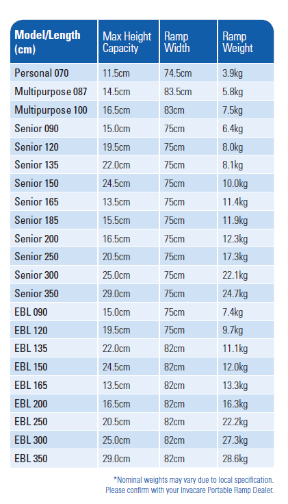 Decpac ramp technical specifications